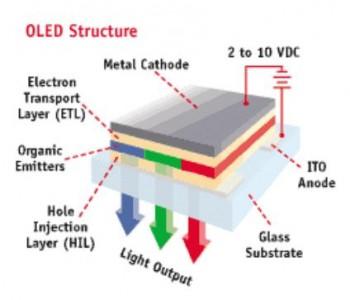 LED televizoriai, OLED technologija